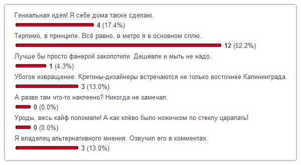taburetka vote